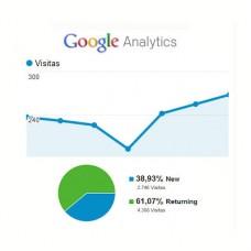 Google Analytics - ecommerce ptCommerce Starter v7.0x